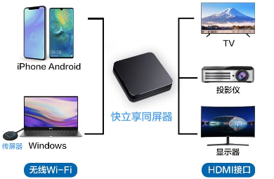 投屏方式,AirPlay,Miracast,DLNA,WiDi,无线投屏设备